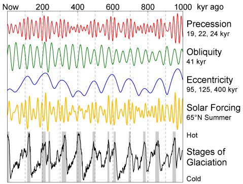 Ice age records compared to solar forcing from Milankovitch cycles.