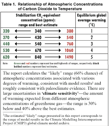 CO2-temperature relation