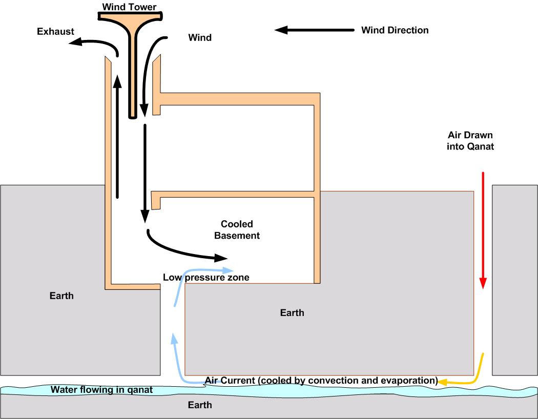 Windcatcher in the azimuth project for New and innovative heating and cooling system design
