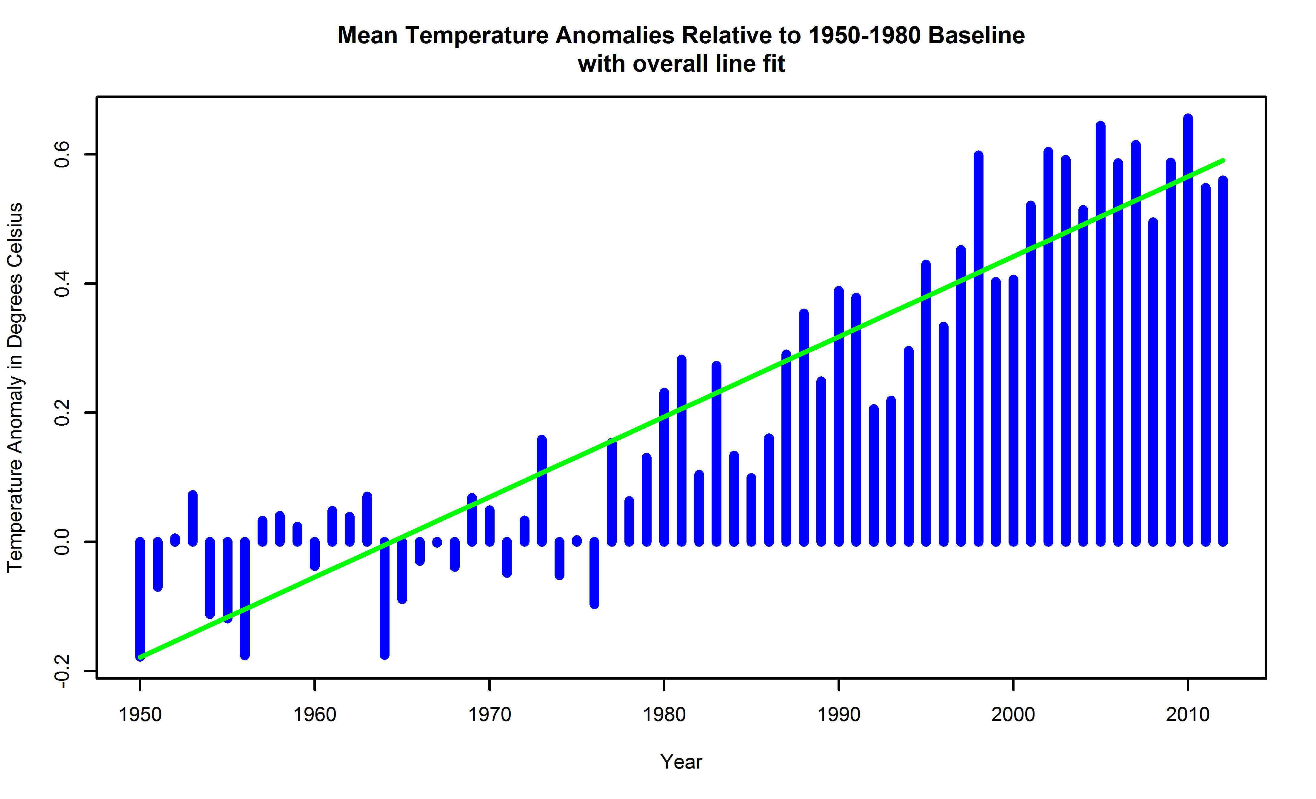 Global surface temperature anomalies relative to a 1950-1980 baseline, with long term linear trend atop.