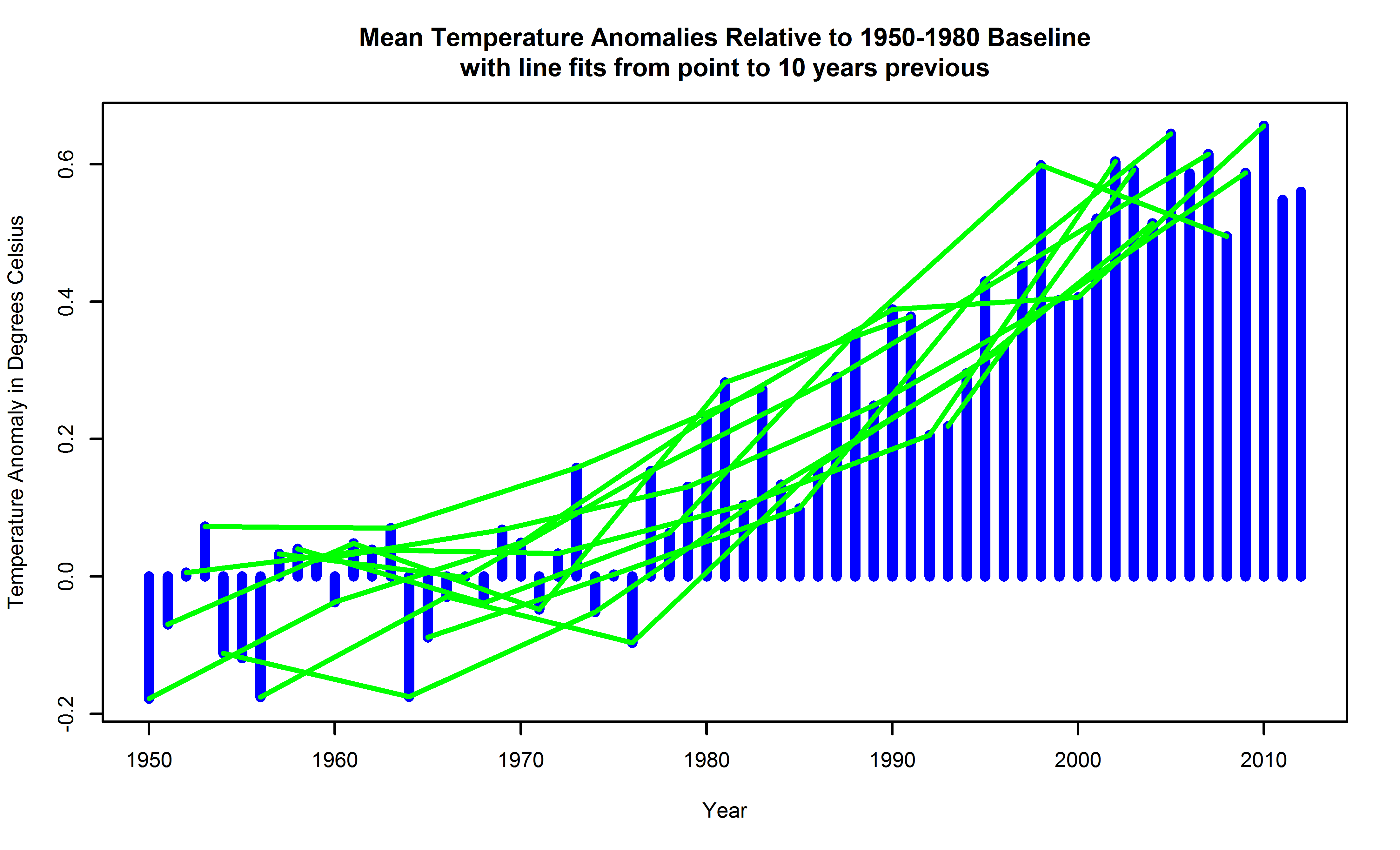 Global surface temperature anomalies relative to a 1950-1980 baseline, with randomly  placed trends from local linear  having 10 year support atop.
