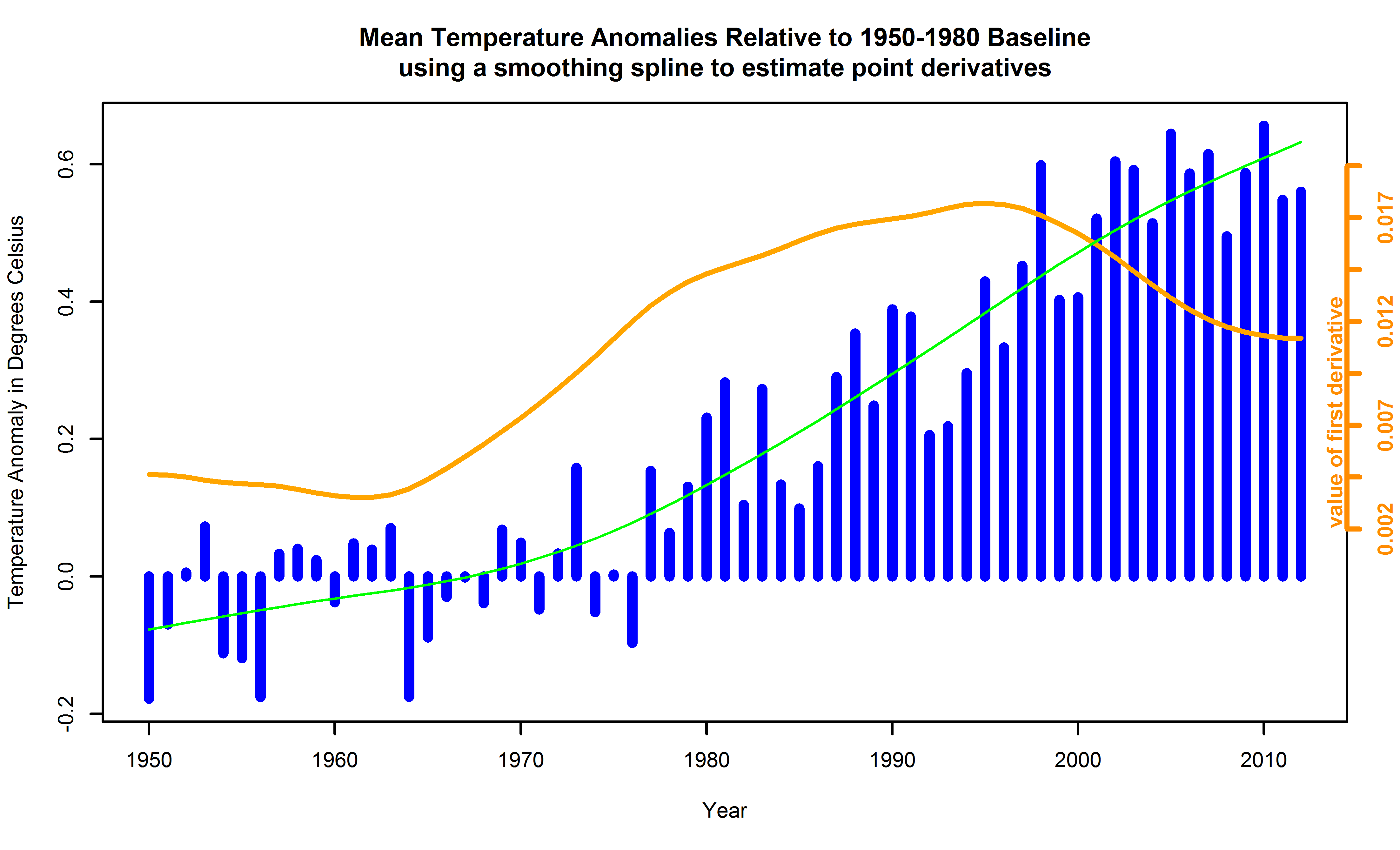 Global surface temperature anomalies relative to a 1950-1980 baseline,  with instaneous numerical estimates of derivatives  in orange atop.