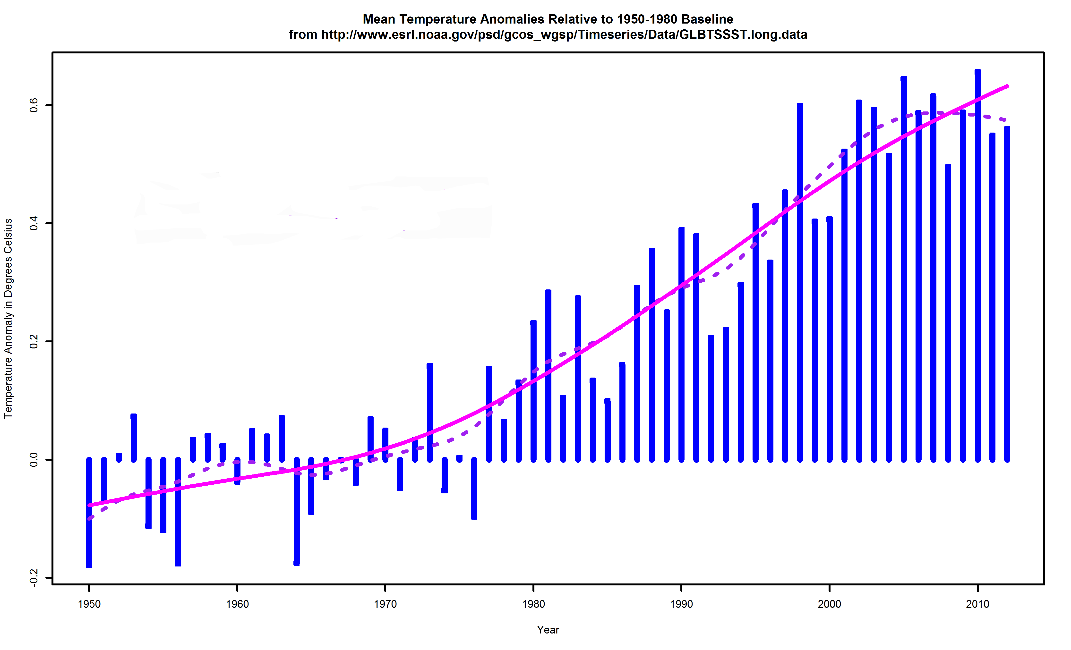 Global surface temperature anomalies relative to a 1950-1980 baseline