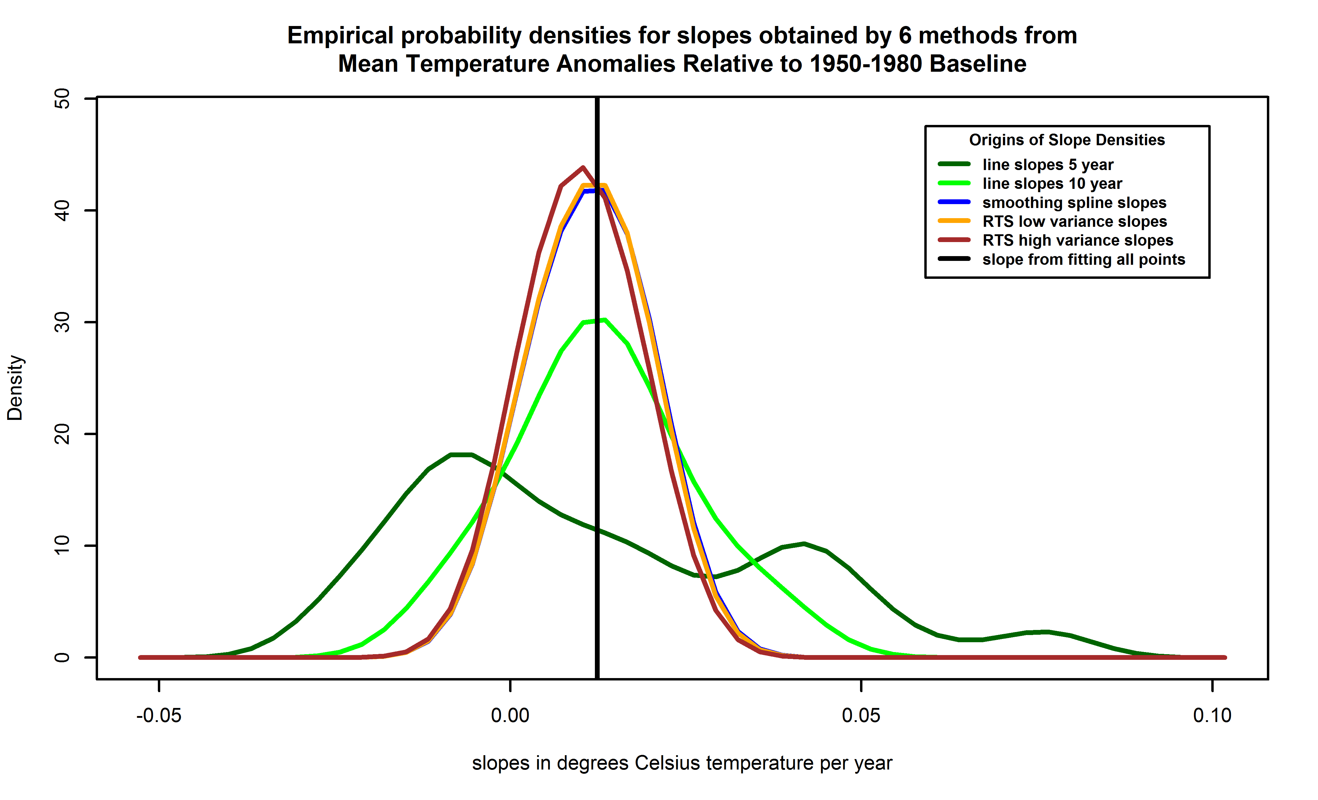 Empirical probability density functions for slopes of temperatures versus years, from each of 6 methods.