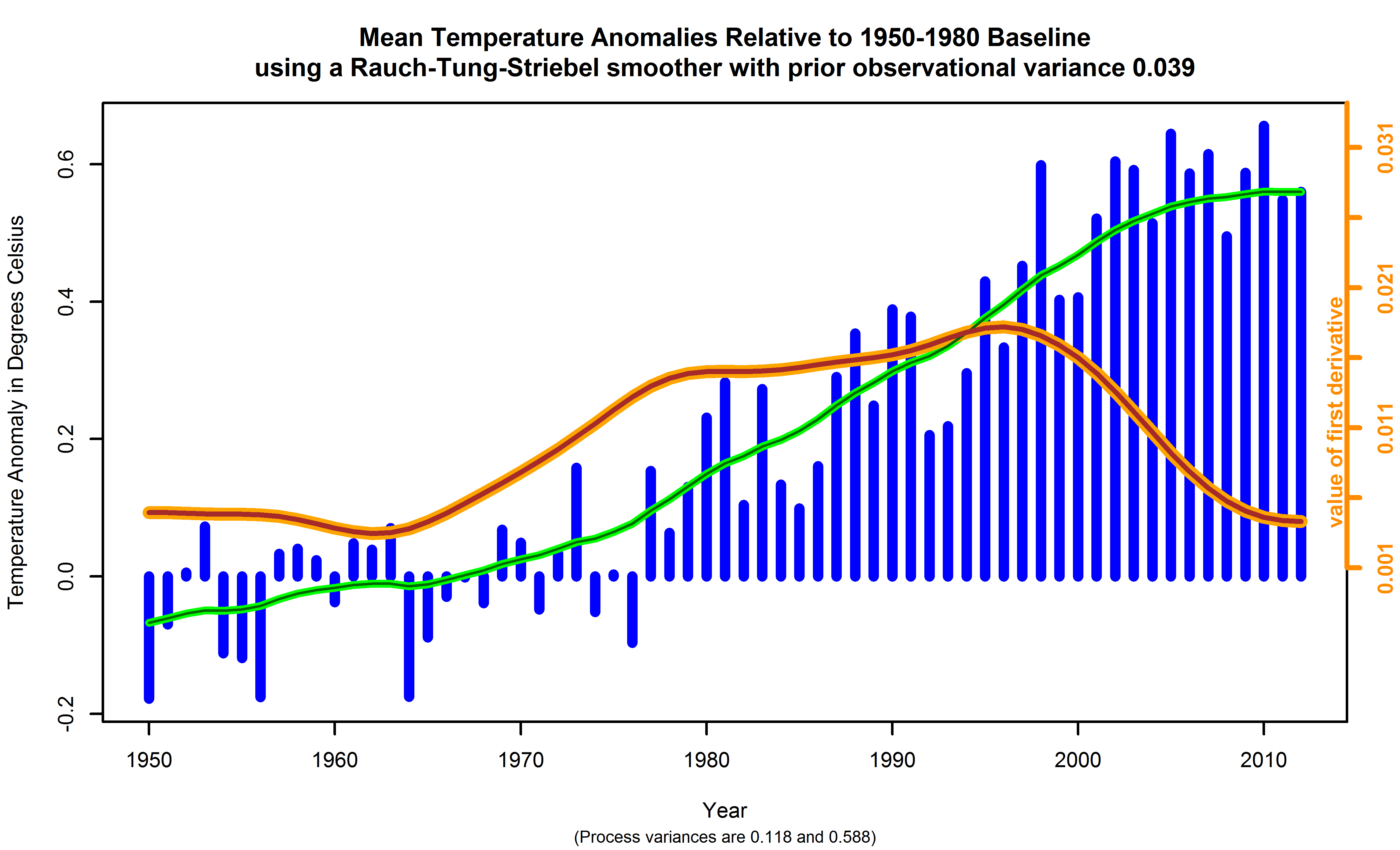 Global surface temperature anomalies relative to a 1950-1980 baseline, with fits using the Rauch-Tung-Striebel smoother placed atop.