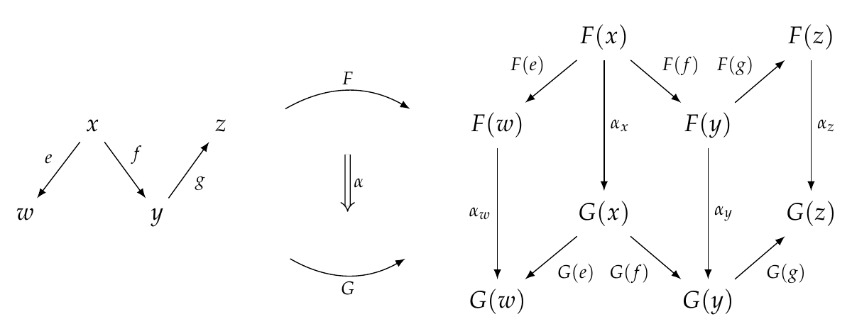 Lecture 43 - Chapter 3: Natural Transformations - Azimuth Forum