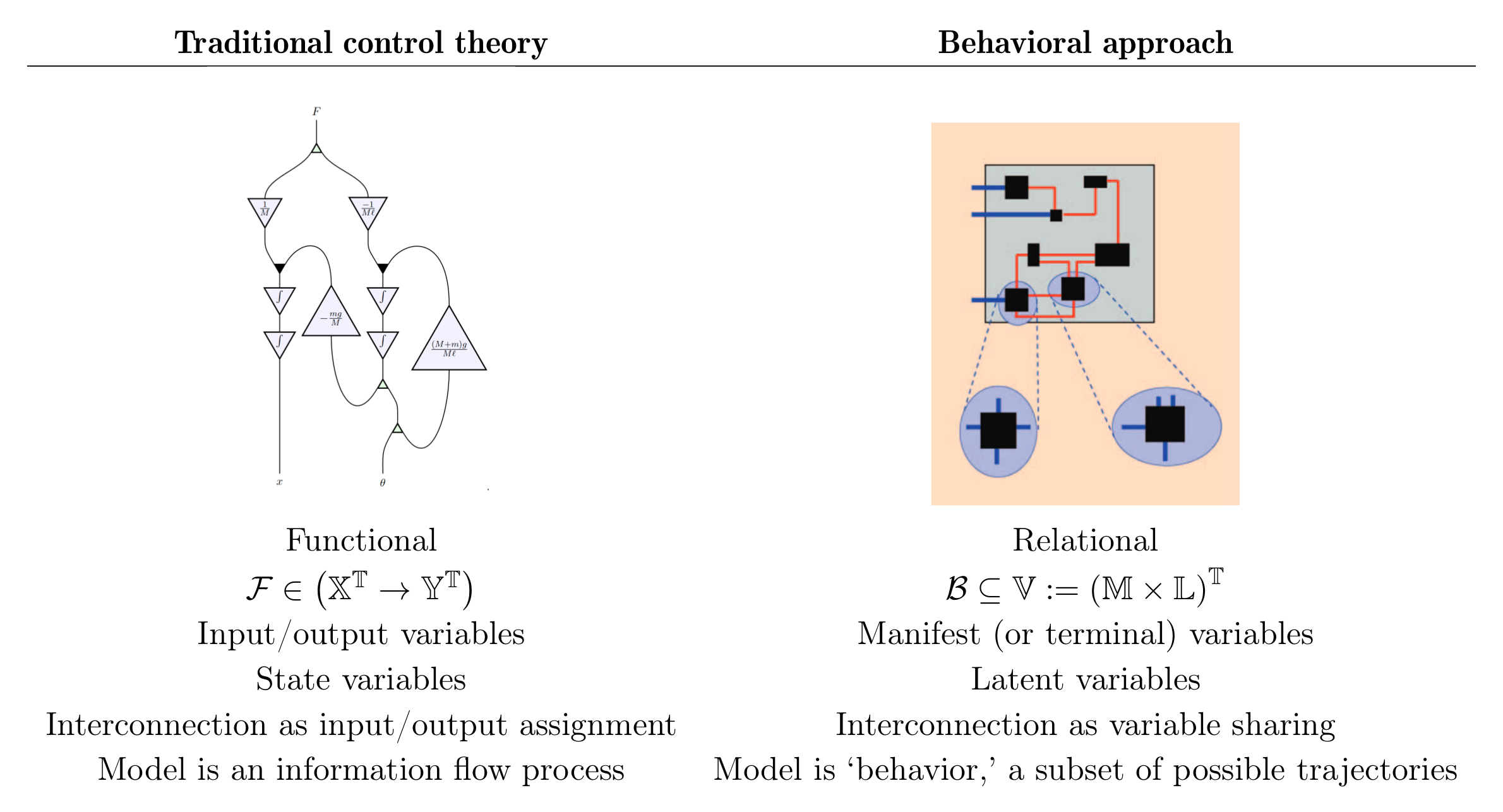 Image: Comparison table of traditional, functional approach vs Willems' relational approach