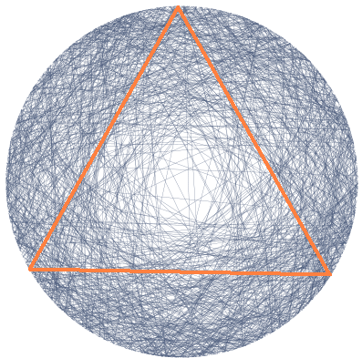 bertrand paradox What is the bertrand's paradox it is the following problem: find the probability that the length of a random chord will be greater than the side of an equilateral triangle inscribed in that circle.