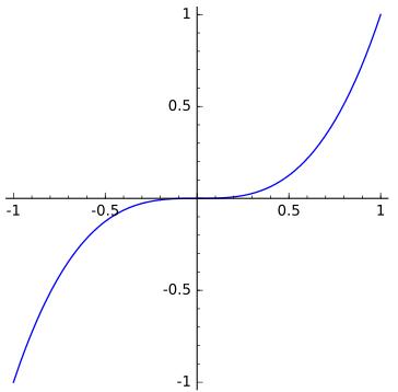 Cubical Parabola