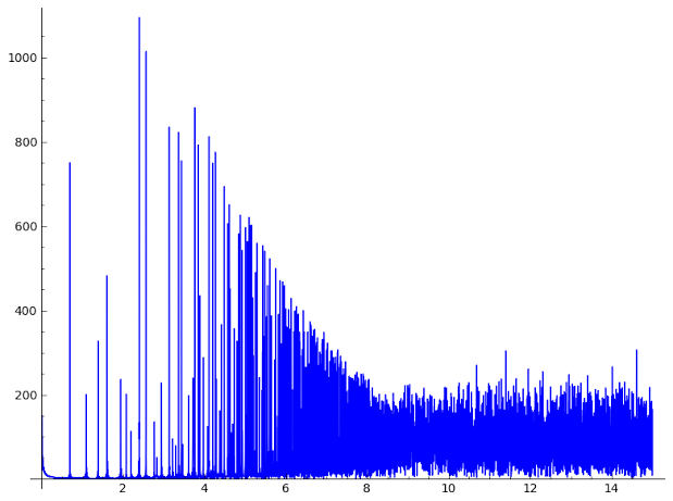 Fourier transform of Riemann zeta zeros