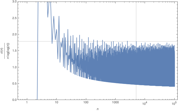 The Riemann Hypothesis Says 5040 is the Last
