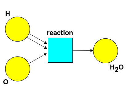 Hydrogen Reaction Of Hydrogen And Oxygen