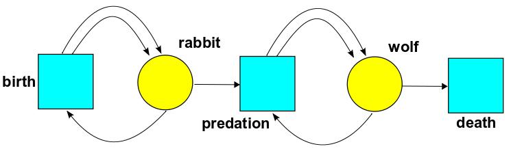 Talking predating definition