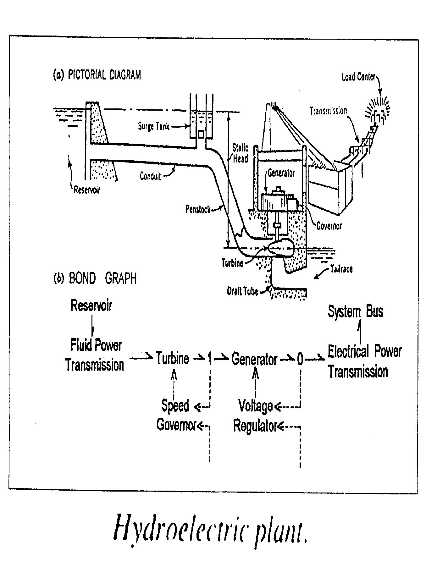 Paynter's bond graph of a hydroelectric plant
