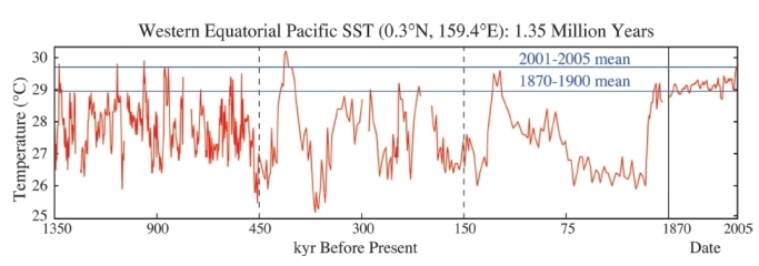Temperature according to this study after warming up 02 c per year for the last 3 decades the earth is now the hottest its been in ccuart Gallery